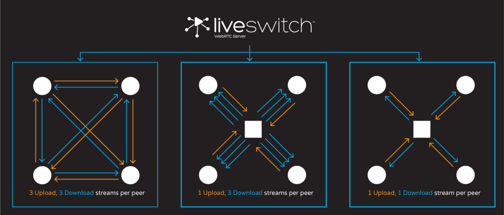 LiveSwitch - Massively flexible, highly scalable WebRTC | XRGO