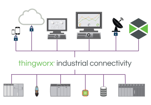 industrial connectivity edge devices smart products sensor cloud verbindung kommunikation intelligente geräte thingworx ptc xrgo iot internet of things internet der dinge iiot