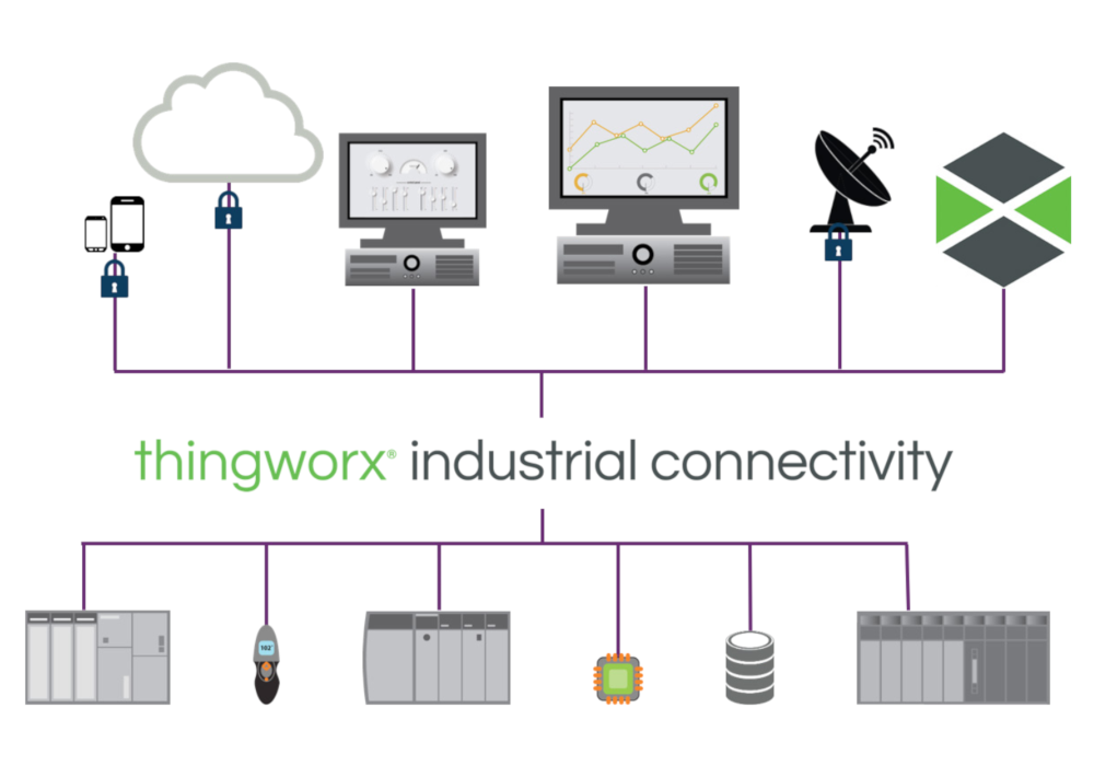 industrial connectivity edge devices smart products sensor cloud verbindung kommunikation intelligente geräte