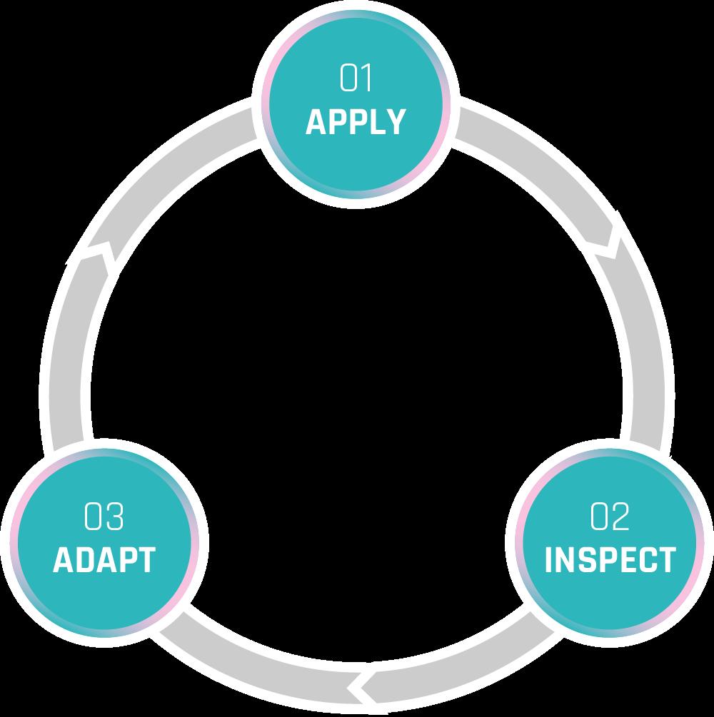 Infografik Agile Softwareentwicklung